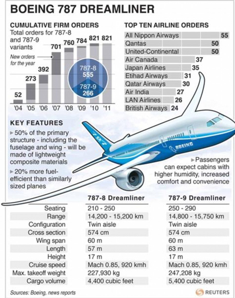 One of the components that gives Boeing 787 Dreamliner its extraordinary range and fuel economy - 20 per cent less than other equivalent aircraft - are its engines, hi-tech new models made by Rolls Royce