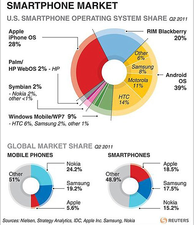 The days when Apple had the smartphone market to itself are very much over