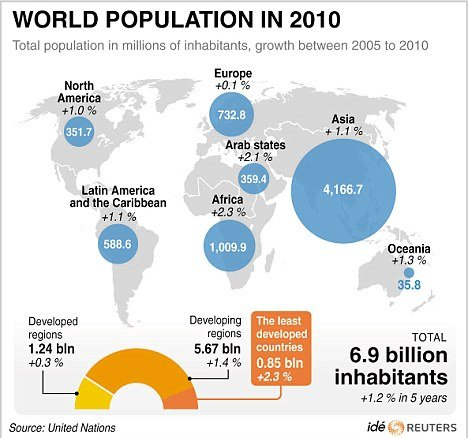 World population in 2010