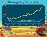 Thanksgiving dinner now costs, on average, $49.20 to feed 10 people, up $5.73 from last year, according to an informal survey by the American Farm Bureau Federation