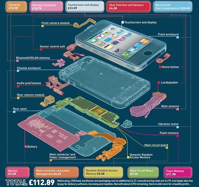 iSuppli experts have prized open the pristine casing and totted up the cost of each component of iPhone 4S