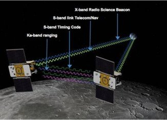 NASA's twin Grail satellites will make measurements that are expected to give scientists remarkable new insights into the internal structure of the Moon