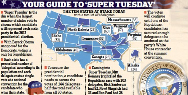 Super Tuesday Guide