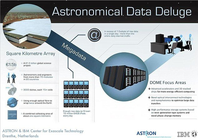 "The IBM computer will be attached to a 1,900 square mile array of telescope antenna, and will be built to ""suck in"" in radio telescope data which will ""see"" 13 billion years into the past"