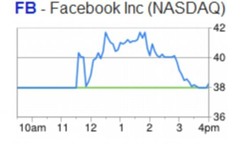 Facebook's less-than-stellar debut saw its shares end the day on Friday just 23 cents, or 0.6 percent, higher than its initial price, at $38.23, valuing the company at $104.2 billion