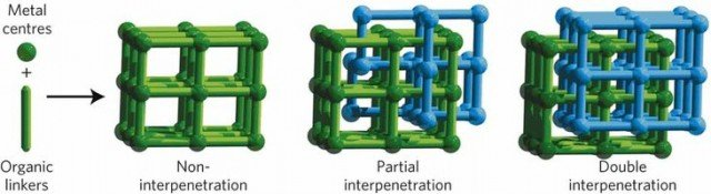 "NOTT-202 is a ""metal-organic framework"" that works like a sponge, absorbing a number of gases at high pressures"