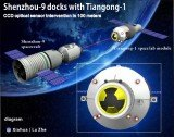 Shenzhou-9 capsule, with its crew of three, including the first Chinese woman astronaut, has docked with the Tiangong-1 space lab