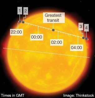 Venus is set to move across the face of the Sun as viewed from Earth in a more than six-and-a-half-hour transit, which starts just after 22.00 GMT on Tuesday