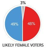 Mitt Romney is now neck and neck with Barack Obama among women voters, according to a new Gallup survey
