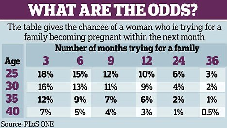 Chances of pregnancy over 48