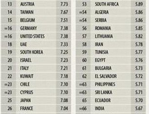 According to EIU study, Switzerland is the best place to be born in the world in 2013, and the US is just 16th