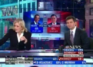 Diane Sawyer's Election Night performance left some viewers asking if she had begun celebrating Tuesday's election a bit early