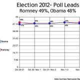 Rasmussen poll released on Monday
