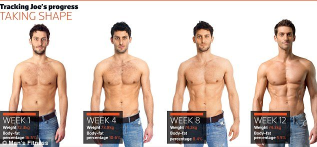 body fat percentage to see top abs