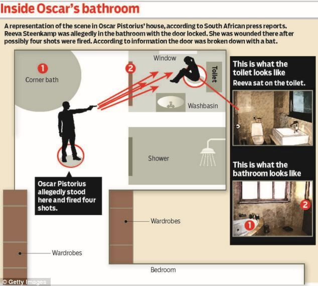 Solo Con El Corazon Se Puede Ver Bien additionally Oscar Pistorius New Crime Scene Pics together with Oscar Pistorius Case Does Chilling Painting Reeva Steenk  Premonition Death additionally Pictures Of Oscar Pistorius Bathroom Where Reeva Steenk  Was Shot Dead moreover Sibling Solidarity Pistorius Turns Younger Sister Solace N56616. on oscar pistorius murder