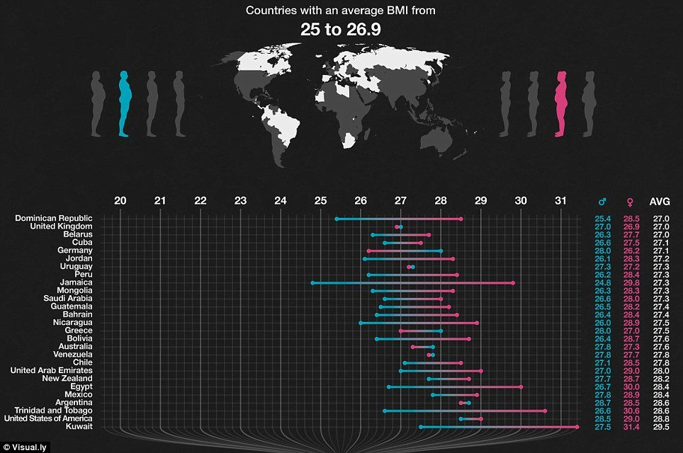 Weight Of The World Average Bmi Values For Adults Around The Globe