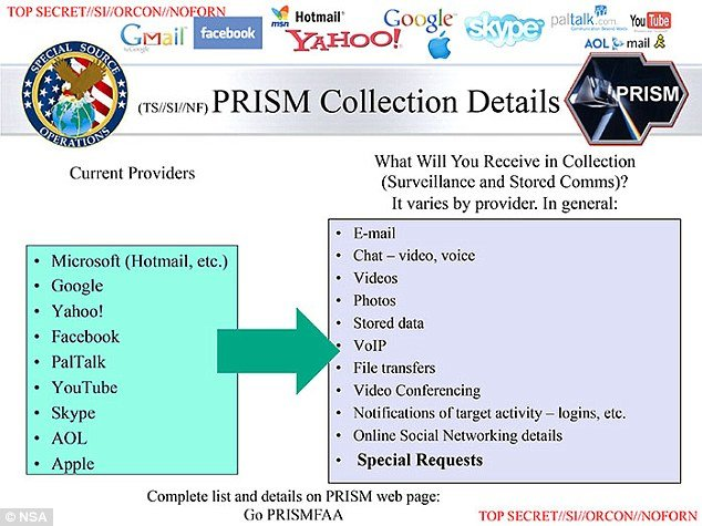 Yahoo fought against NSAs warrantless spying program but lost and was forced by secret court to join PRISM photo