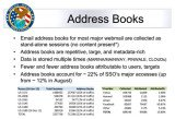 According to a document leaked by Edward Snowden, the NSA collects up to 250 million online address books each year