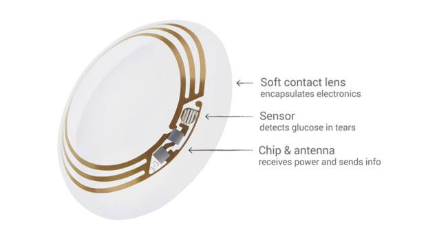 "Google smart contact lens uses a ""tiny"" wireless chip and a ""miniaturized"" glucose sensor embedded between two layers of lens material"