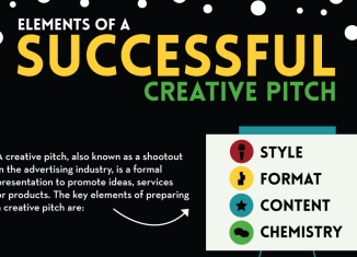 What are the essential elements of a creative pitch? Read more: http://www.bellenews.com/?p=55303#ixzz3GI4sNLwA Follow us: @bellenews on Twitter | bellenewscom on Facebook