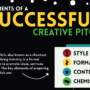 What are the essential elements of a creative pitch?