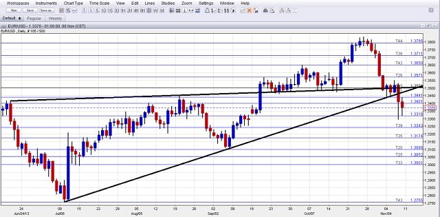 Euro us forex news