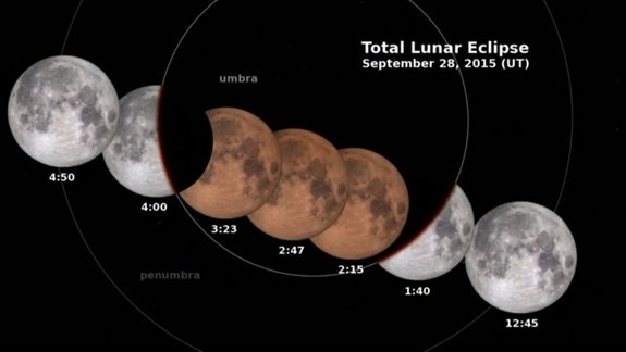 Supermoon lunar eclipse 2015 skywatching hours
