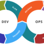 Why So Many Businesses Are Failing With DevOps